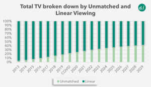 Unmatched viewing and Linear Viewing breakdown