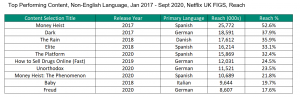 Top table Netflix non-English language content