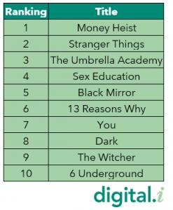 Netflix Top Content