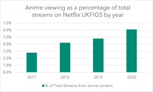 The rise of anime on Netflix
